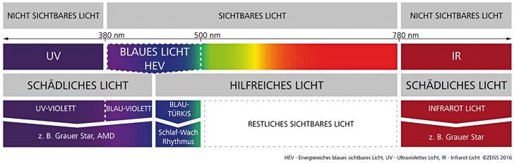 Neuheit von ZEISS: AdaptiveSun - Sonnenbrillengläser
